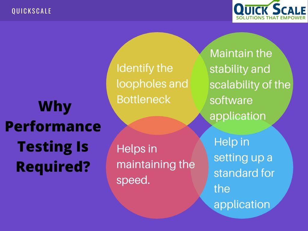 Why Performance testing tools are important