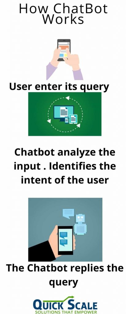 Benefits of Chatbot. Why chatbot is important